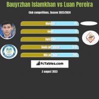 Bauyrzhan Islamkhan vs Luan Pereira h2h player stats