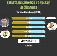 Bauyrzhan Islamkhan vs Hussain Abdurahman h2h player stats