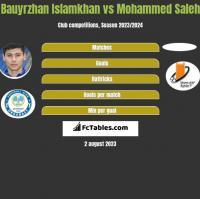 Bauyrzhan Islamkhan vs Mohammed Saleh h2h player stats
