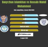 Bauyrzhan Islamkhan vs Hussain Mahdi Mohammed h2h player stats