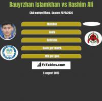 Bauyrzhan Islamkhan vs Hashim Ali h2h player stats