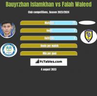 Bauyrzhan Islamkhan vs Falah Waleed h2h player stats