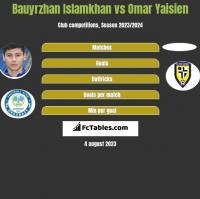 Bauyrzhan Islamkhan vs Omar Yaisien h2h player stats