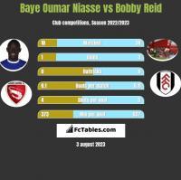 Baye Oumar Niasse vs Bobby Reid h2h player stats