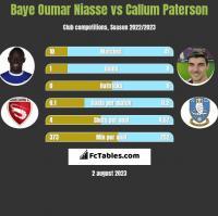 Baye Niasse vs Callum Paterson h2h player stats