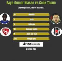 Baye Oumar Niasse vs Cenk Tosun h2h player stats