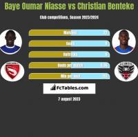Baye Oumar Niasse vs Christian Benteke h2h player stats