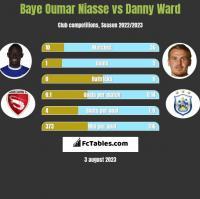 Baye Oumar Niasse vs Danny Ward h2h player stats