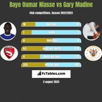 Baye Oumar Niasse vs Gary Madine h2h player stats