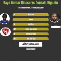 Baye Oumar Niasse vs Gonzalo Higuain h2h player stats
