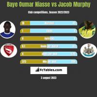 Baye Oumar Niasse vs Jacob Murphy h2h player stats