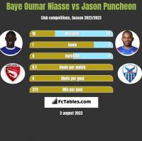 Baye Oumar Niasse vs Jason Puncheon h2h player stats