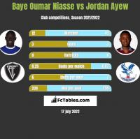 Baye Oumar Niasse vs Jordan Ayew h2h player stats