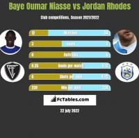 Baye Oumar Niasse vs Jordan Rhodes h2h player stats