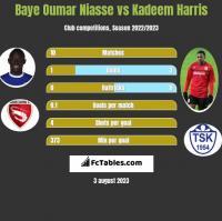 Baye Oumar Niasse vs Kadeem Harris h2h player stats