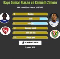 Baye Oumar Niasse vs Kenneth Zohore h2h player stats
