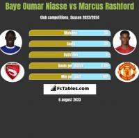 Baye Niasse vs Marcus Rashford h2h player stats