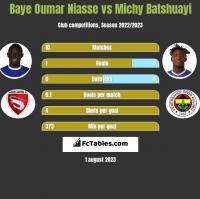 Baye Oumar Niasse vs Michy Batshuayi h2h player stats