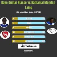 Baye Oumar Niasse vs Nathanial Mendez-Laing h2h player stats