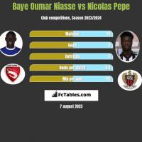 Baye Niasse vs Nicolas Pepe h2h player stats