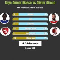 Baye Oumar Niasse vs Olivier Giroud h2h player stats