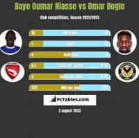 Baye Oumar Niasse vs Omar Bogle h2h player stats