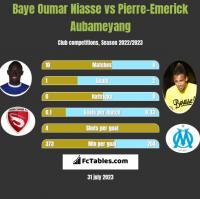 Baye Niasse vs Pierre-Emerick Aubameyang h2h player stats