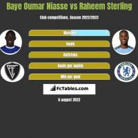 Baye Oumar Niasse vs Raheem Sterling h2h player stats