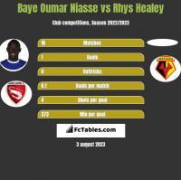 Baye Oumar Niasse vs Rhys Healey h2h player stats