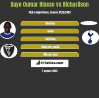 Baye Oumar Niasse vs Richarlison h2h player stats