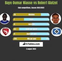 Baye Oumar Niasse vs Robert Glatzel h2h player stats