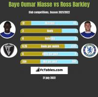 Baye Oumar Niasse vs Ross Barkley h2h player stats