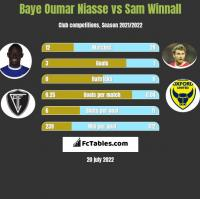 Baye Oumar Niasse vs Sam Winnall h2h player stats