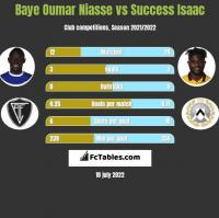 Baye Oumar Niasse vs Success Isaac h2h player stats