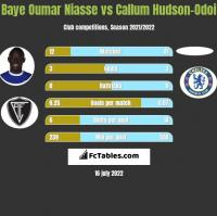 Baye Oumar Niasse vs Callum Hudson-Odoi h2h player stats