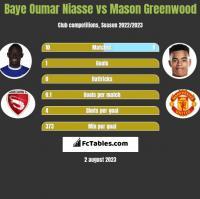 Baye Niasse vs Mason Greenwood h2h player stats