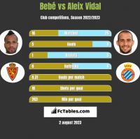 Bebe vs Aleix Vidal h2h player stats