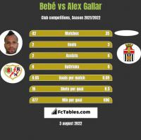Bebe vs Alex Gallar h2h player stats