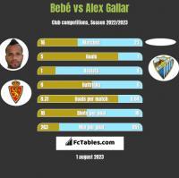 Bebe vs Alex Gallar h2h player stats