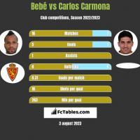 Bebe vs Carlos Carmona h2h player stats