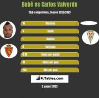 Bebe vs Carlos Valverde h2h player stats