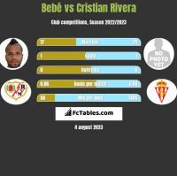 Bebe vs Cristian Rivera h2h player stats