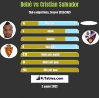 Bebe vs Cristian Salvador h2h player stats