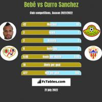 Bebe vs Curro Sanchez h2h player stats