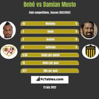 Bebe vs Damian Musto h2h player stats