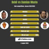 Bebe vs Damian Musto h2h player stats