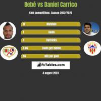 Bebe vs Daniel Carrico h2h player stats