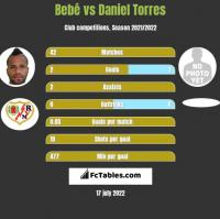 Bebé vs Daniel Torres h2h player stats