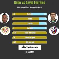 Bebe vs David Ferreiro h2h player stats