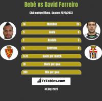 Bebe vs David Ferreiro h2h player stats